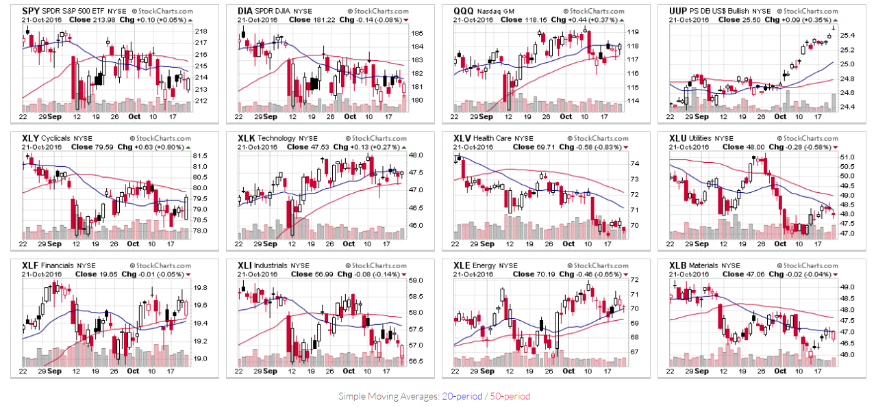 Американский рынок акций онлайн
