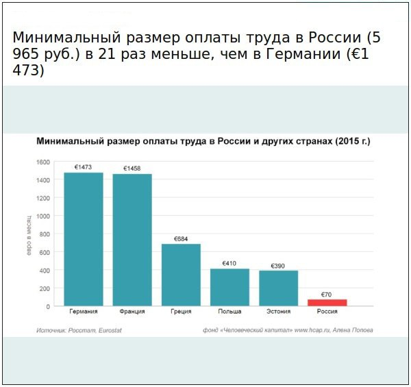 мрот в 2016 году в россии деятельность